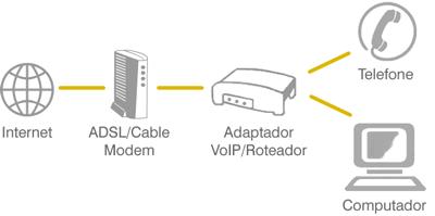 Diagrama da instalação VoIP
